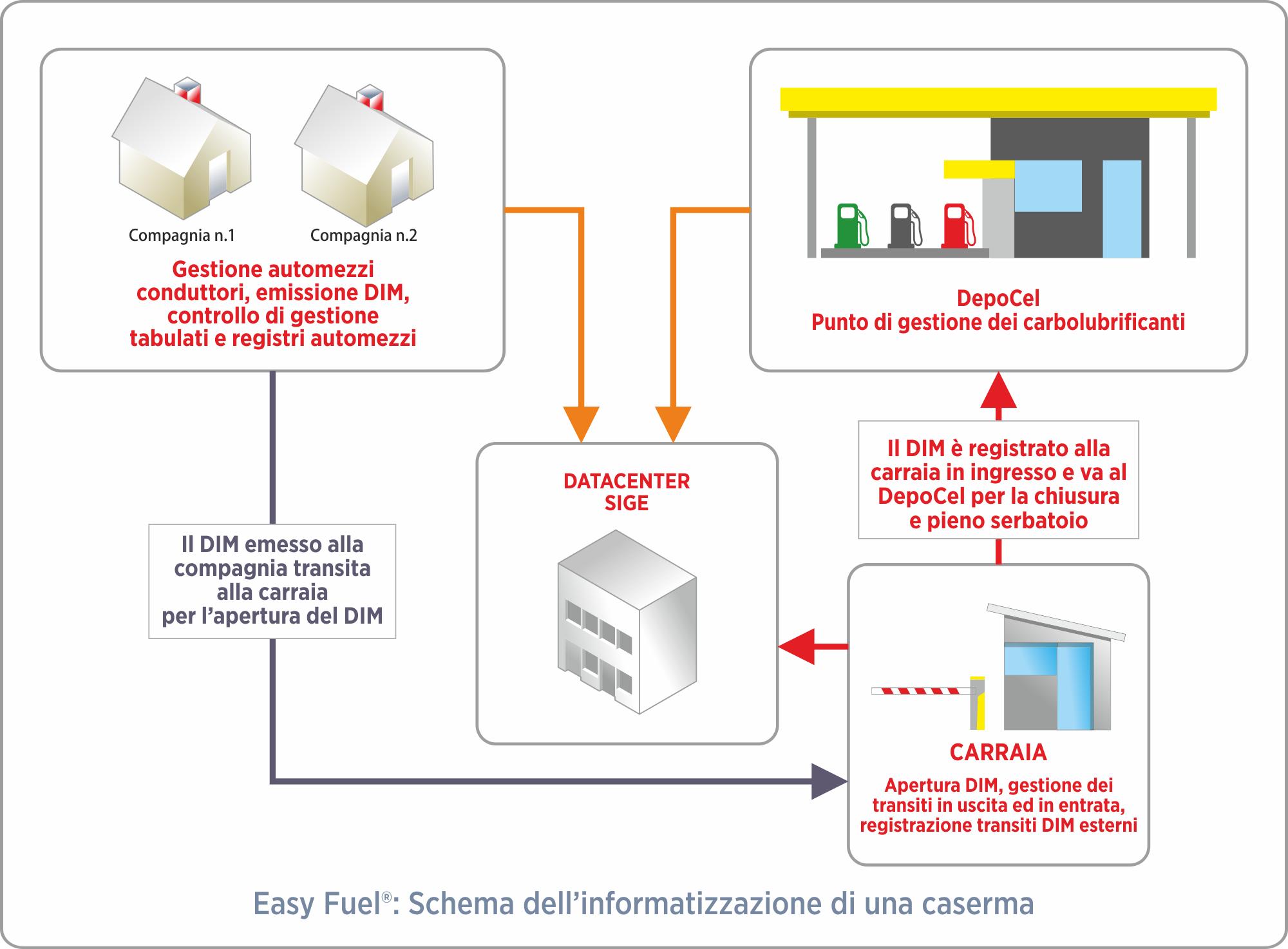 easy-fuel-informatizzazione-caserma-1