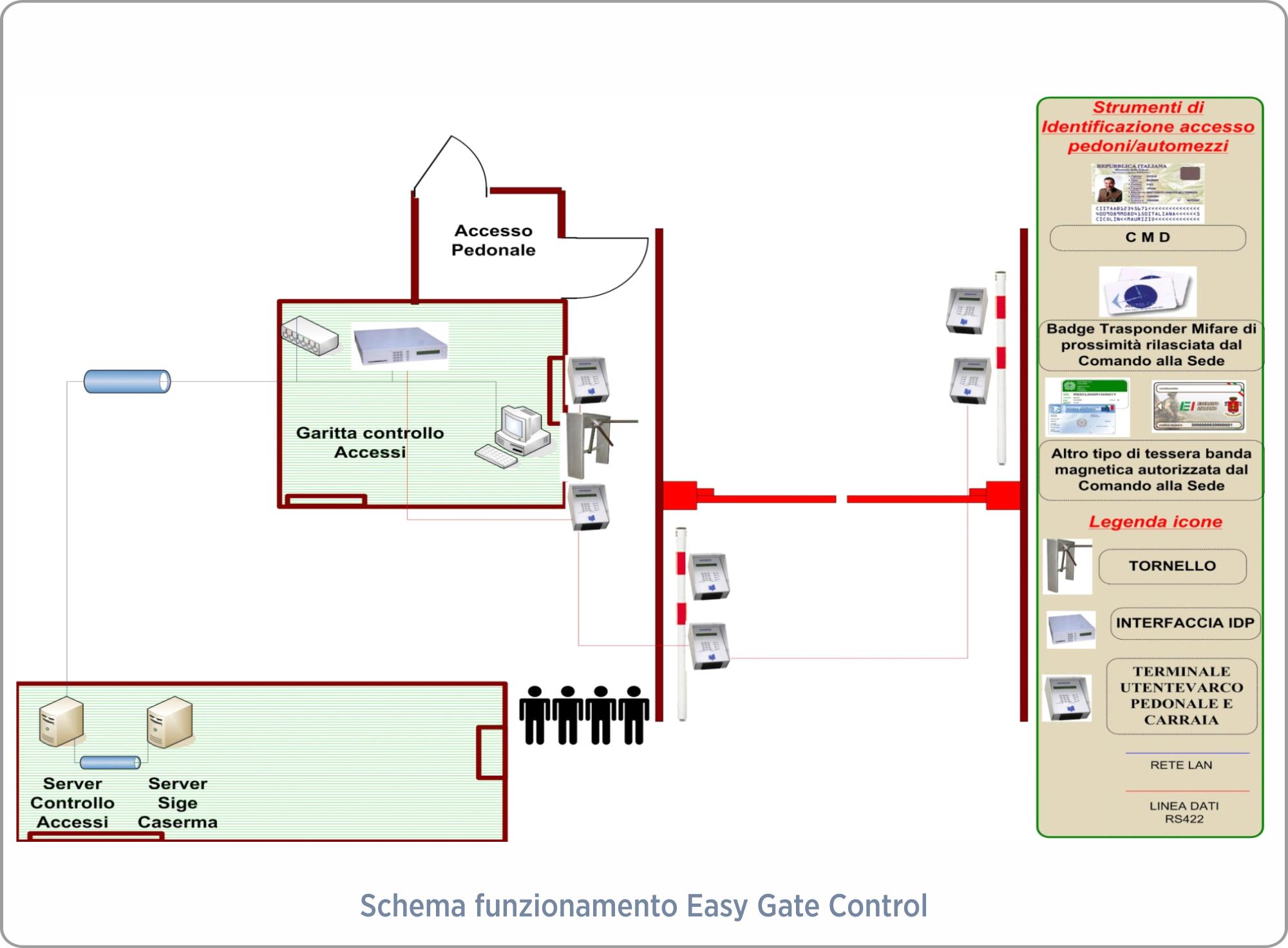 easy-gate-control-schema-funzionamento