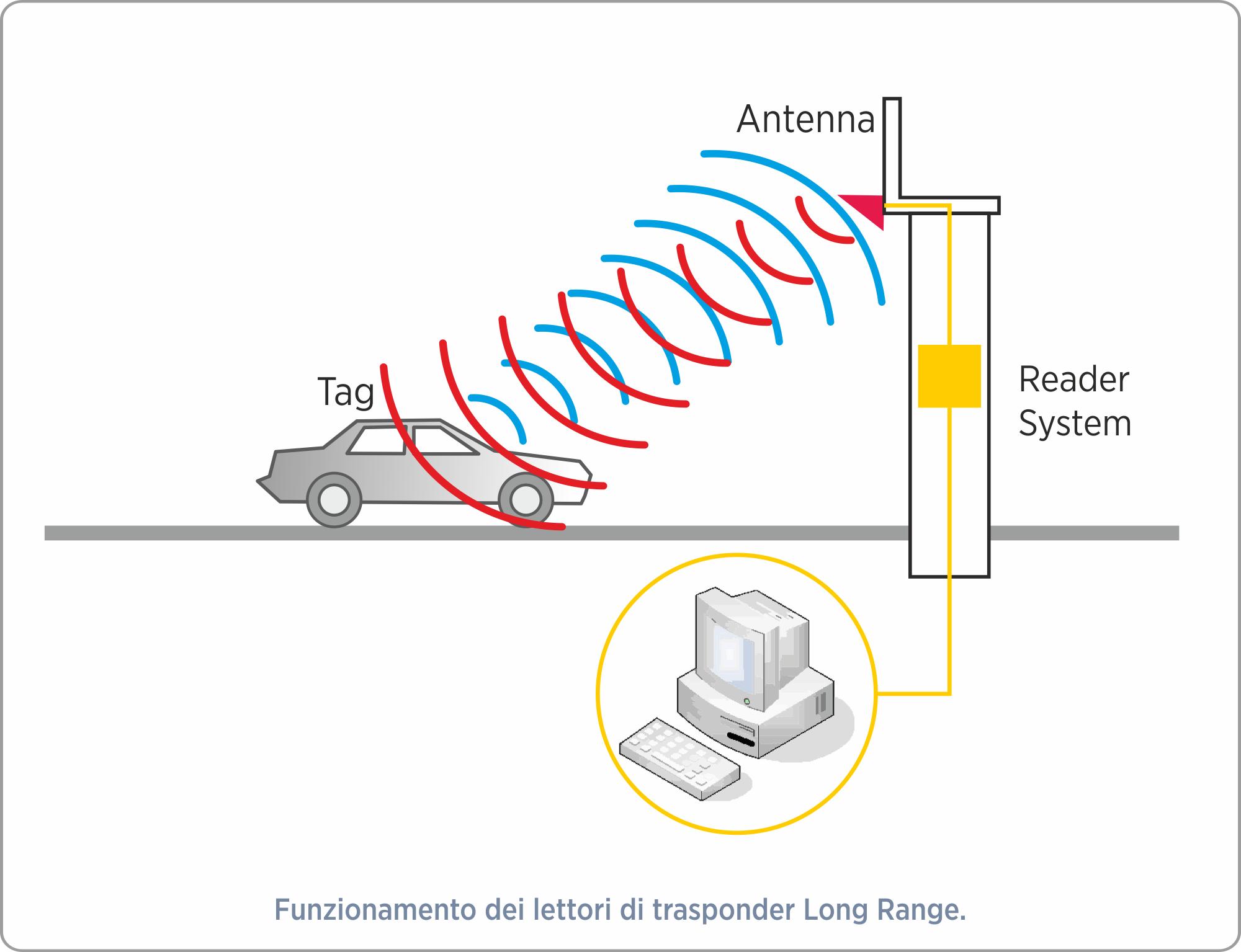 easy-gate-control-trasponder-long-range-1